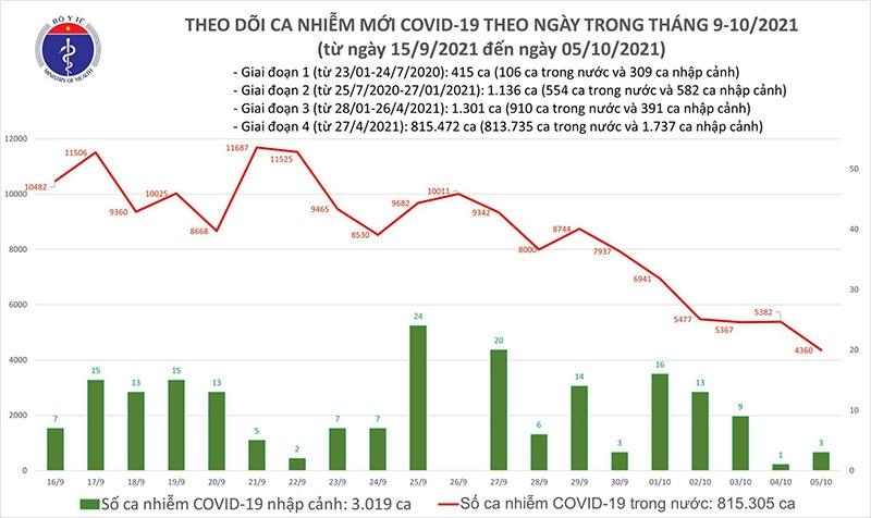 Bản tin Covid-19 tối 5-10: Ghi nhận 4.363 ca nhiễm mới; Hà Nội thêm 2 ca trong khu cách ly