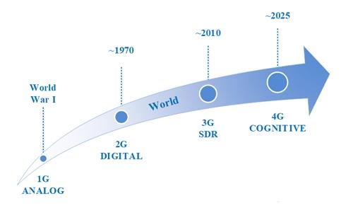 Sự phát triển của công nghệ tác chiến điện tử
